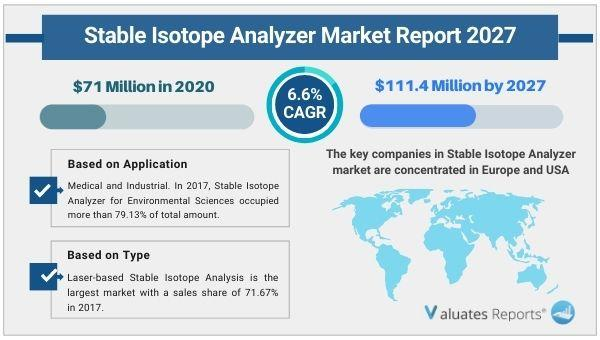 Stable Isotope Analyzer Market size worth over $111.4 Million