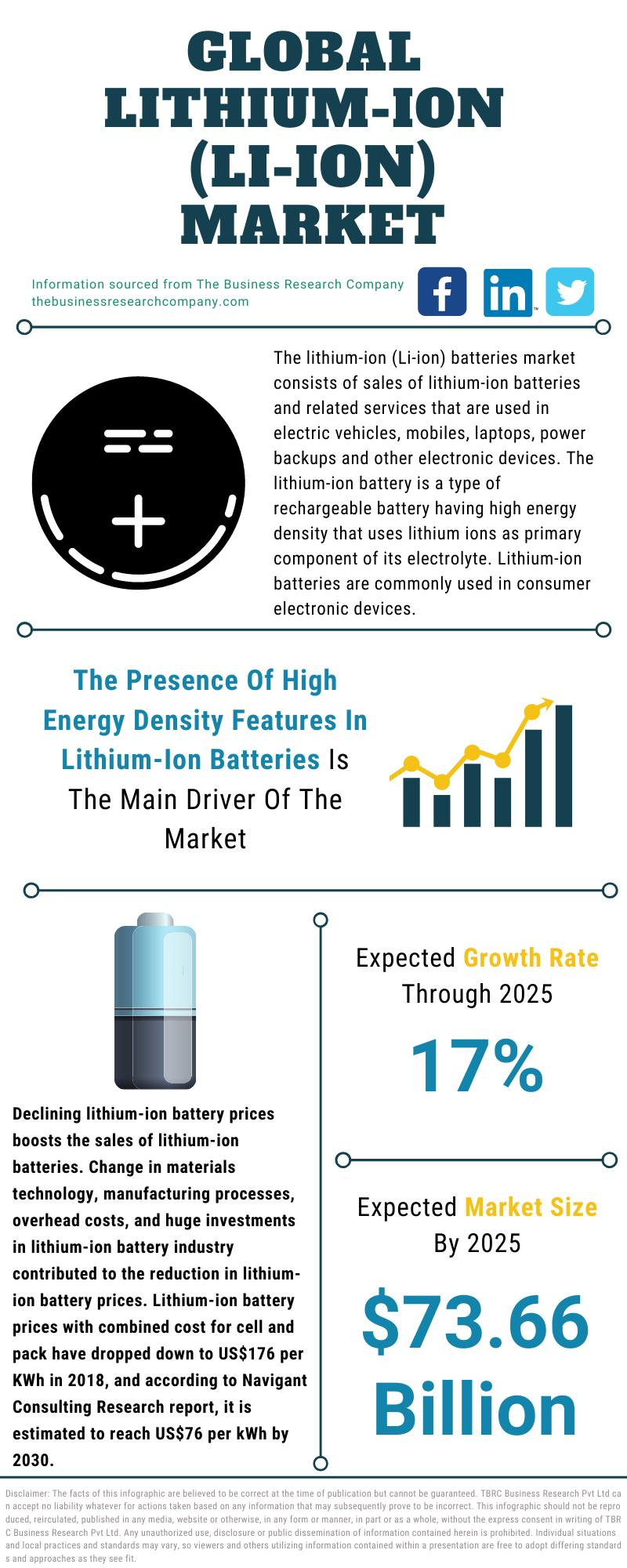 Lithium-Ion Batteries Market