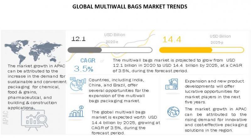 Multiwall Bags Market worth $14.4 billion by 2025 : Key Players
