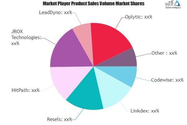 Affiliate Software Market