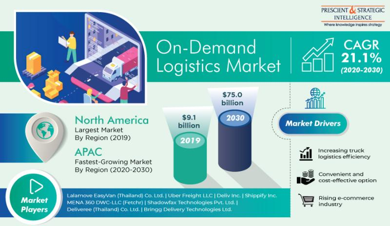 On-Demand Logistics Market Research Report by P&S Intelligence