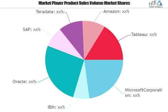 NewSQL In Memory Database Market Next Big Thing - Major Giants