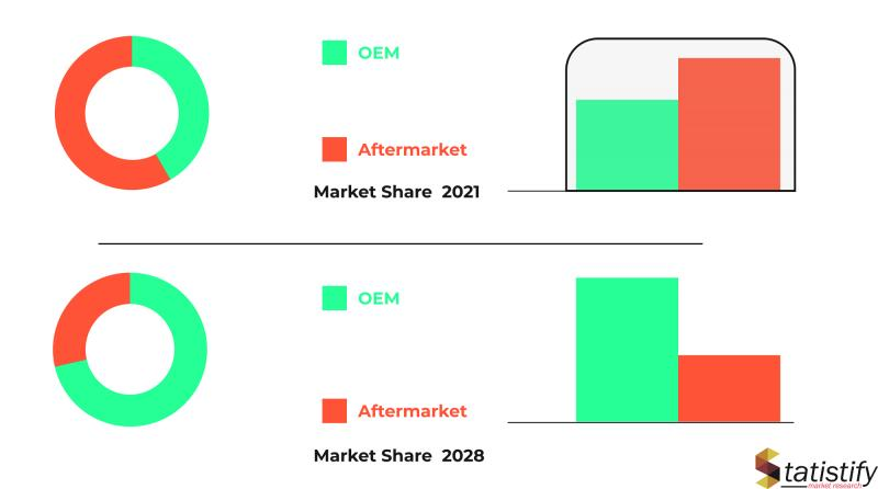 Rosehip Oil Market