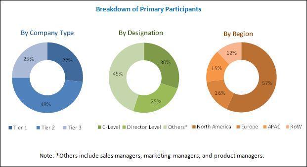 Case Management Market