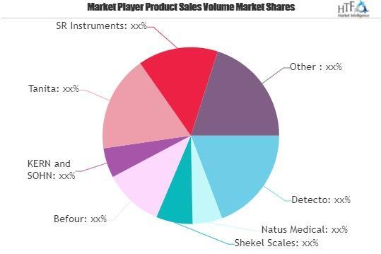 Medical or Healthcare Market