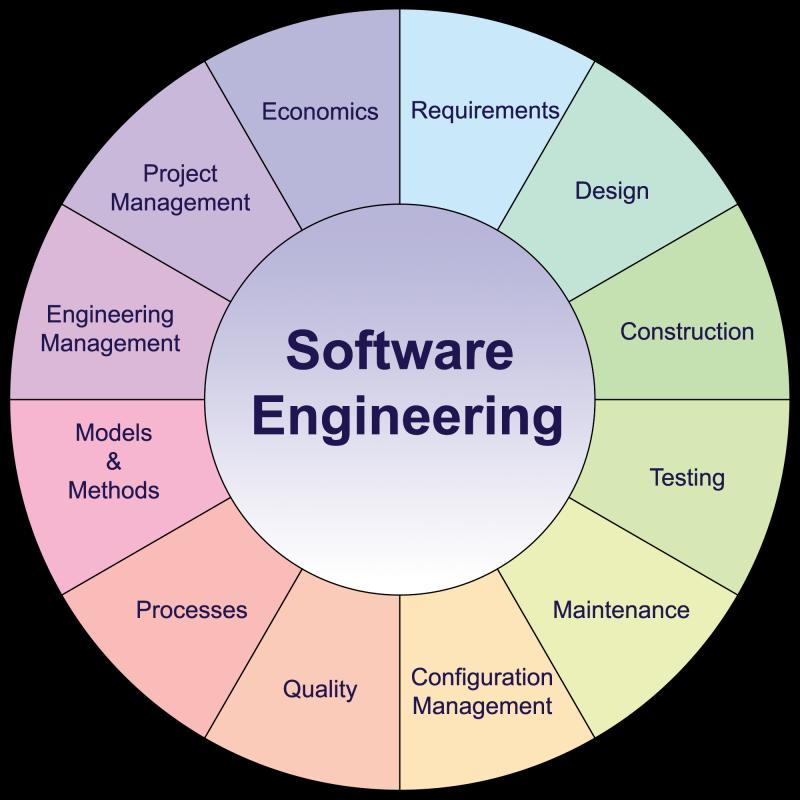 North America Engineering Software Market (Impact of COVID-19)
