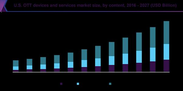 Get the full information about OTT market growth and trends.