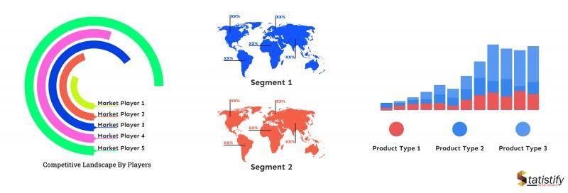 Global nutmeg butter Market Industry Trends   Competitive