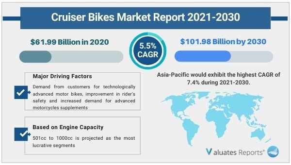 Cruiser Bikes Market Size, Share, Industry Trends, Growth,