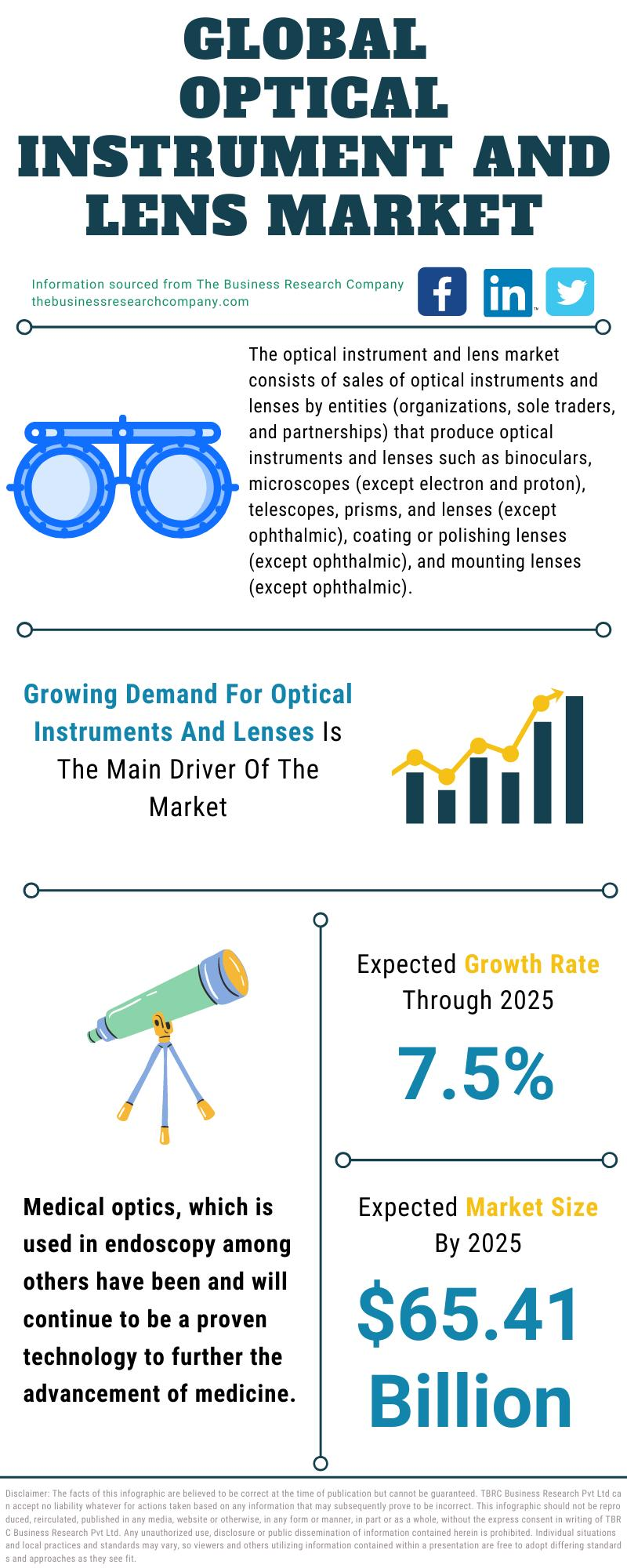 Optical Instrument And Lens Market