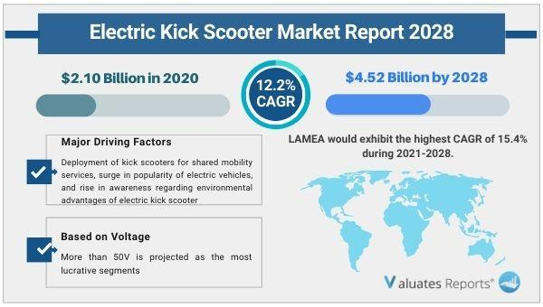 Electric Kick Scooter Market Size, Trends, Growth, Global