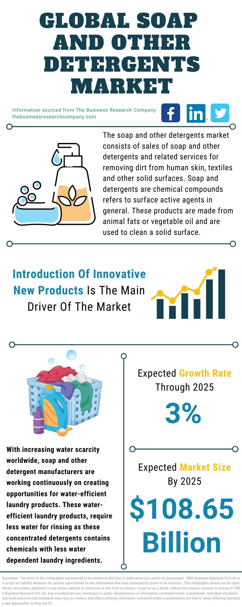Soap And Other Detergents Market
