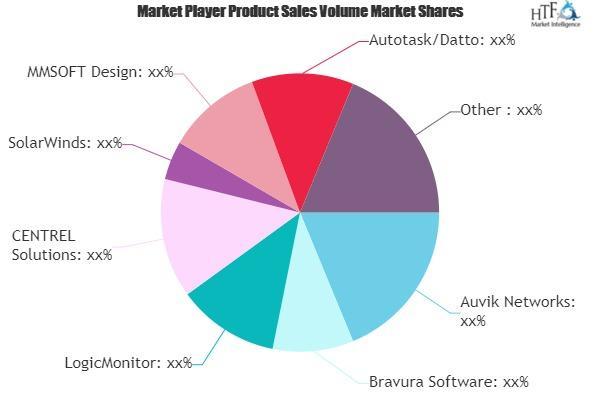 MSP Software Market