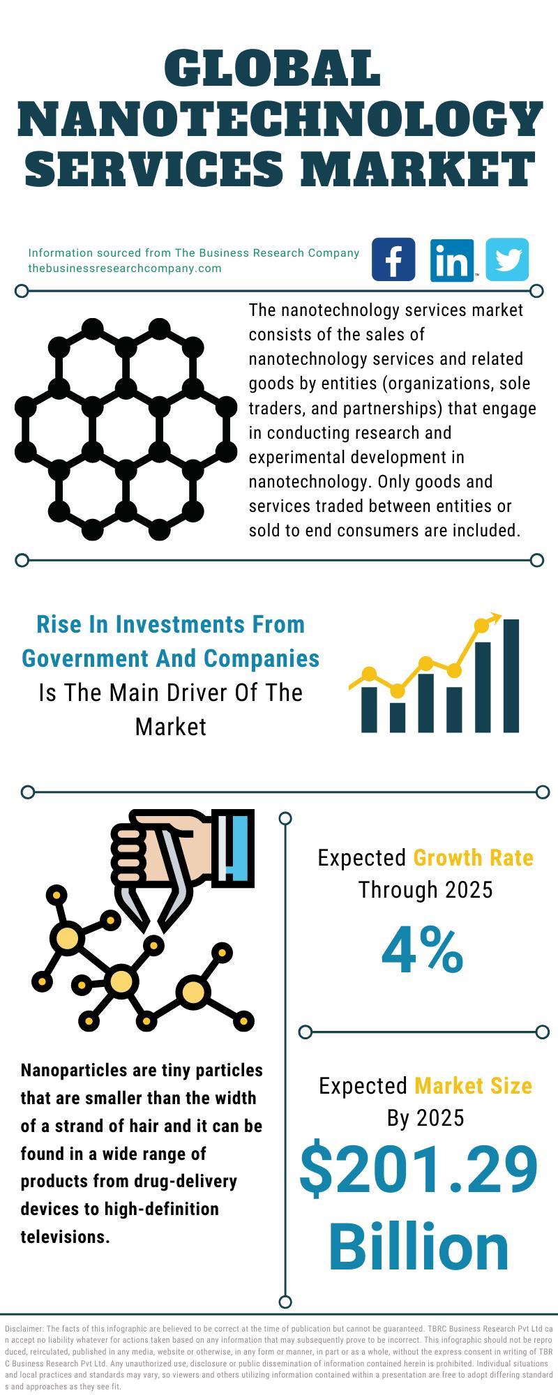 Nanotechnology Services Market