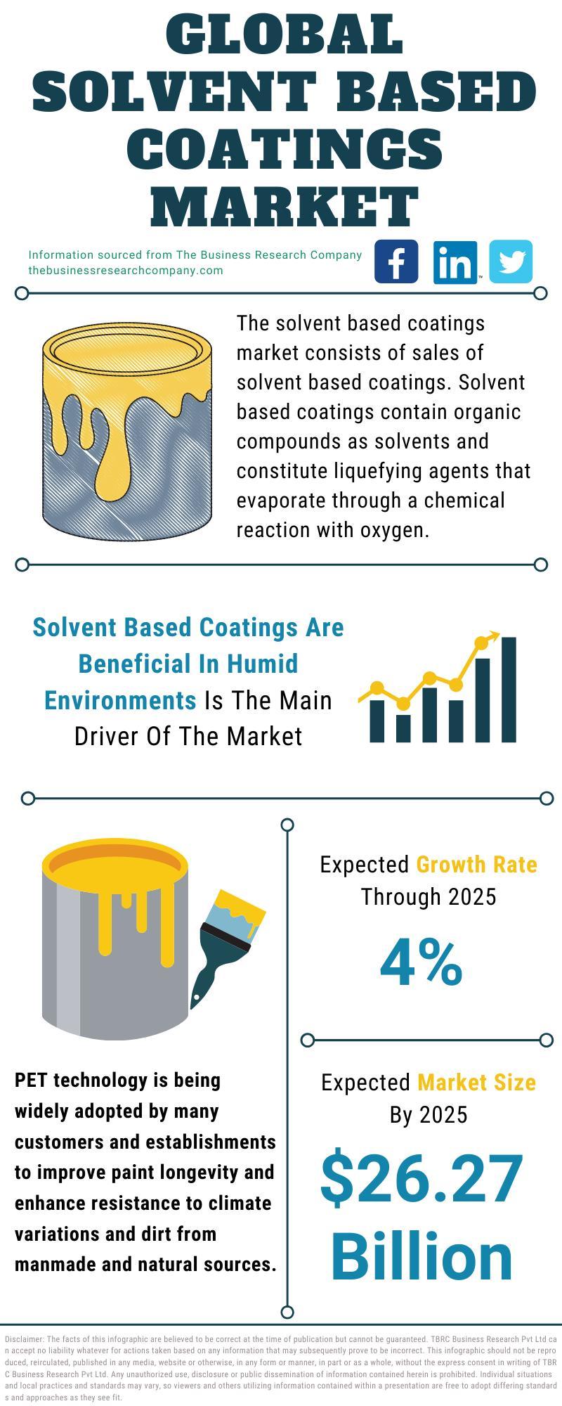Solvent Based Coatings Market
