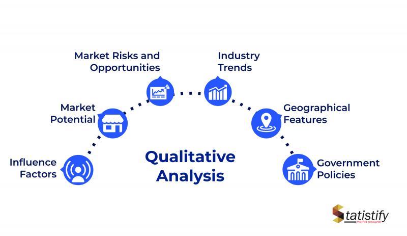 Global vacuum ovens Market Development Status and Growth