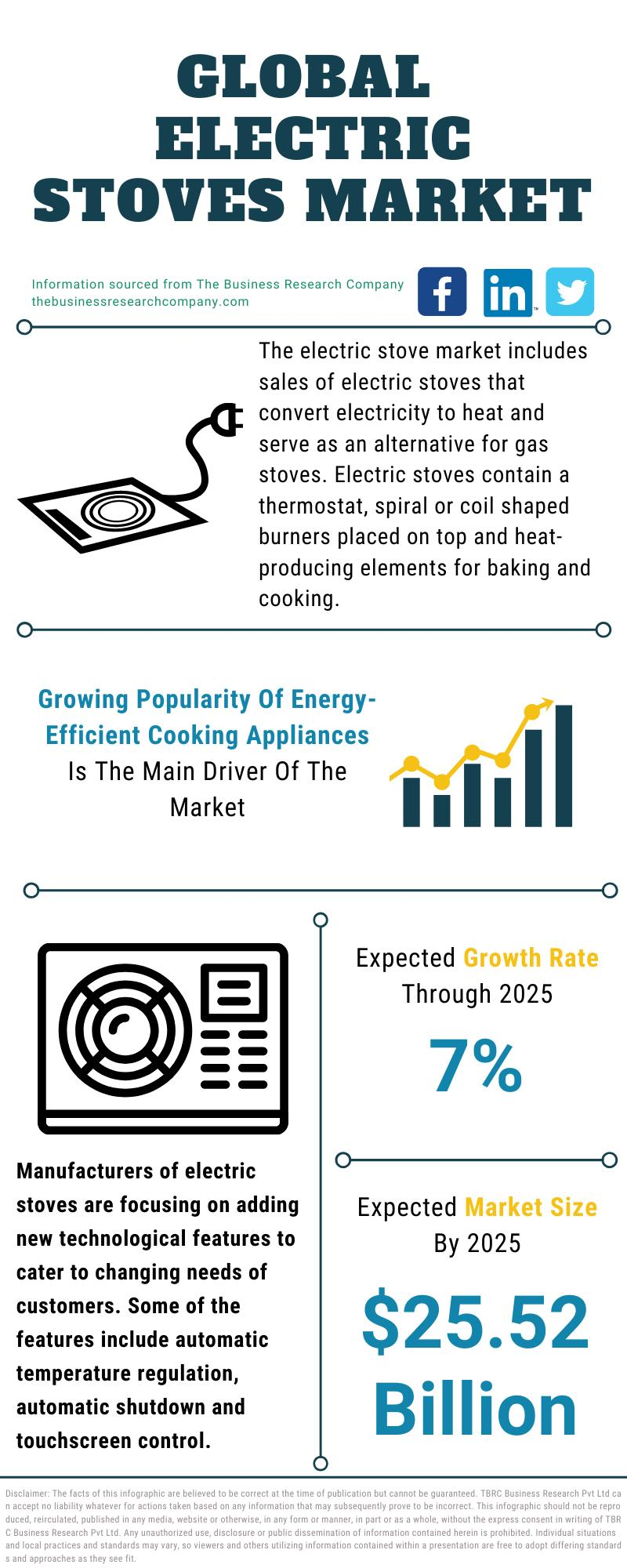 Electric Stoves Market