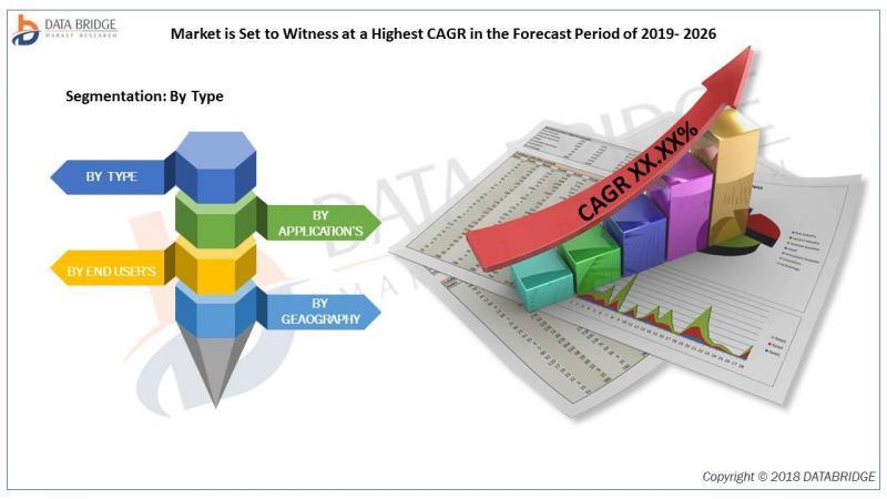 Web Performance Market