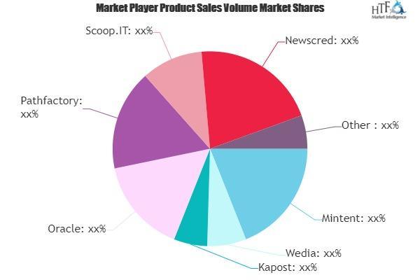 Content Marketing Platforms Market