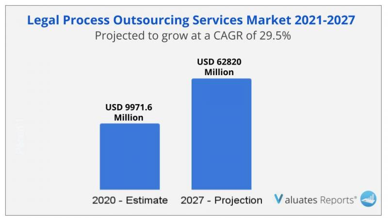 Legal Process Outsourcing Services Market size worth over