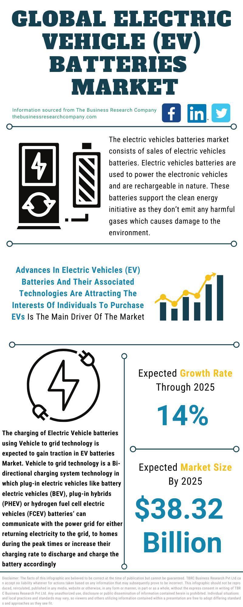 Electric Vehicle (EV) Batteries Market