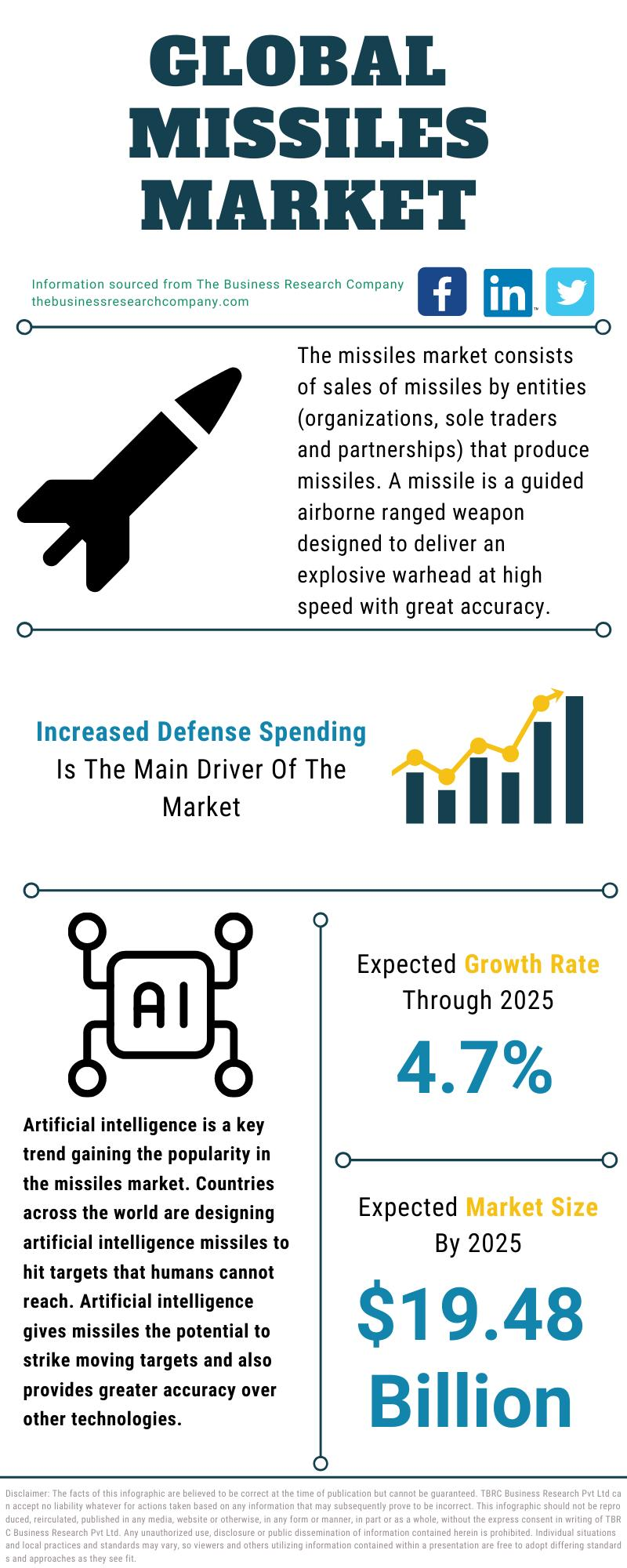 Missiles Market