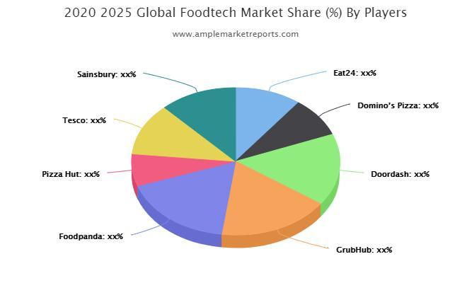 Foodtech Market