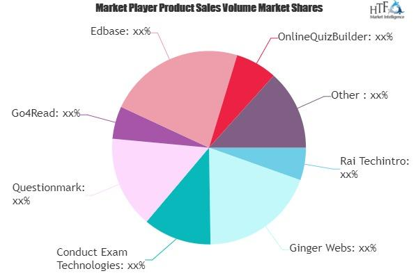 Online test  Software Market