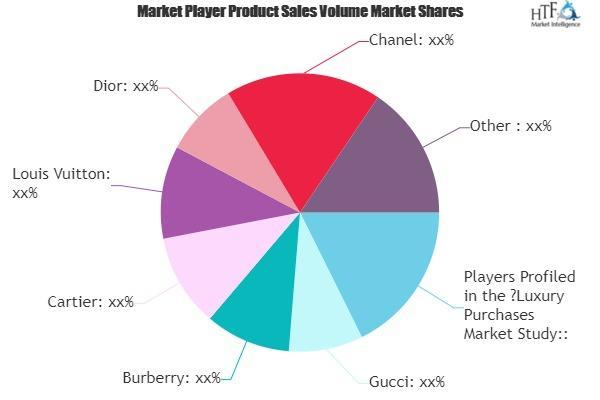 Luxury Purchases Market