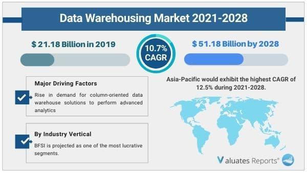 Data Warehousing Market Size, Share, Growth, Industry Forecast