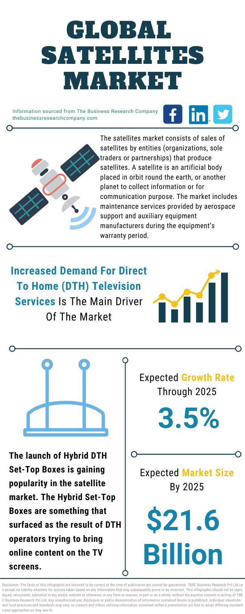 Satellites Market Growth