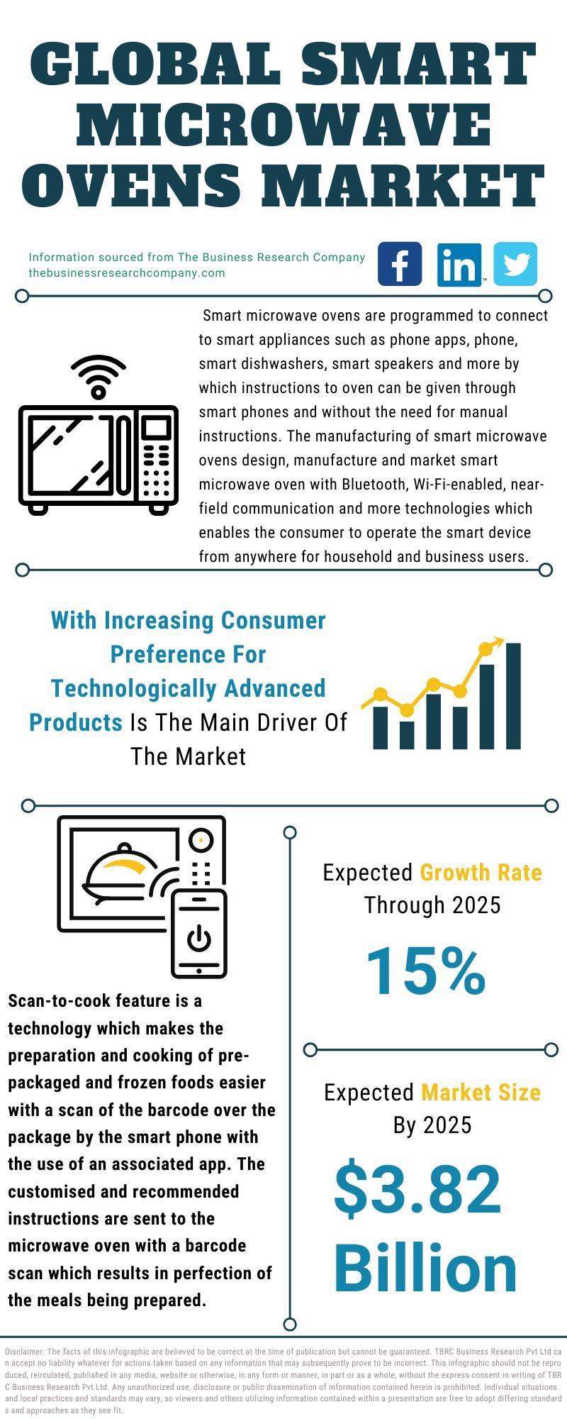 Smart Microwave Oven Market