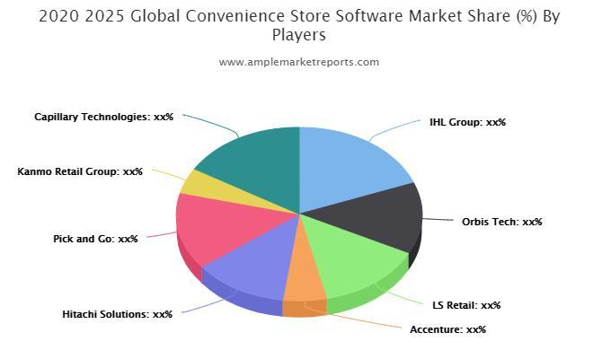 Convenience Store Software Market