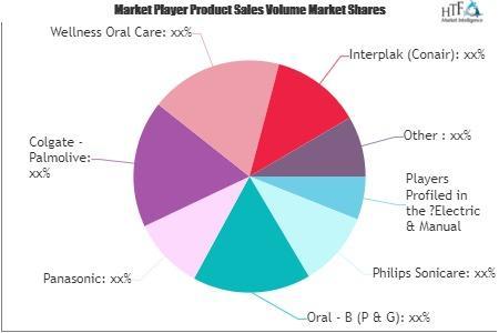 Electric & Manual Toothbrush Market