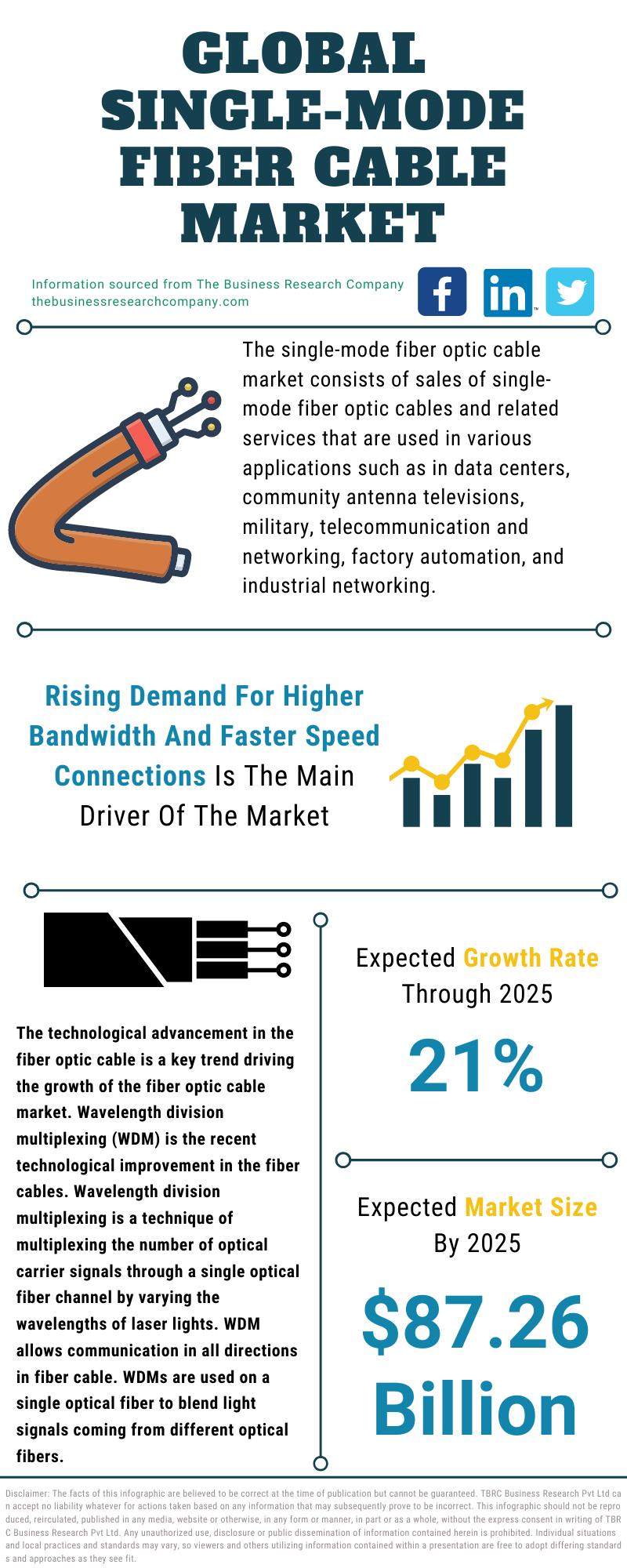 Single-Mode Fiber Optic Cable Market
