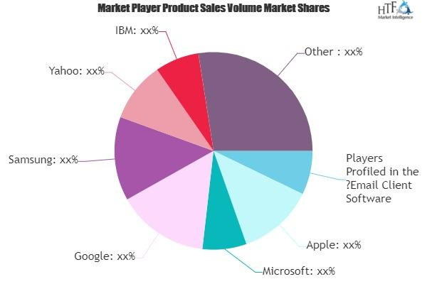 Email Client Software Market