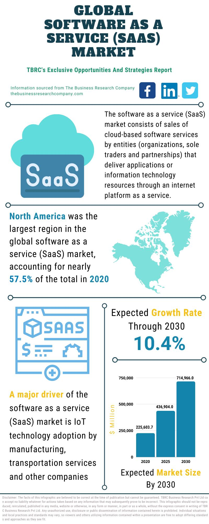 Software as a service (SaaS) Market