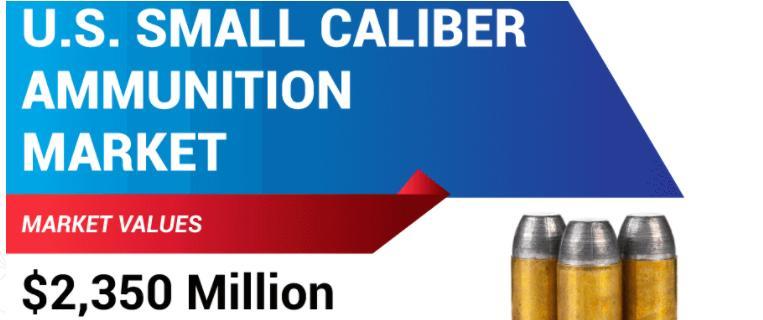 US Small Caliber Ammunition Market