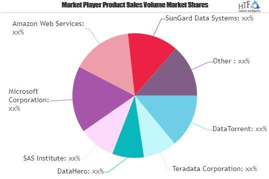 Big Data-As-A-Service Market