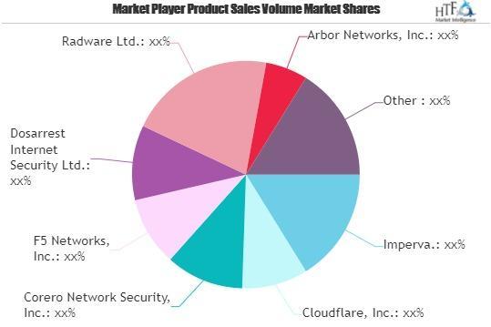 DDoS Protection Market