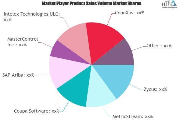Vendor Management Software Market