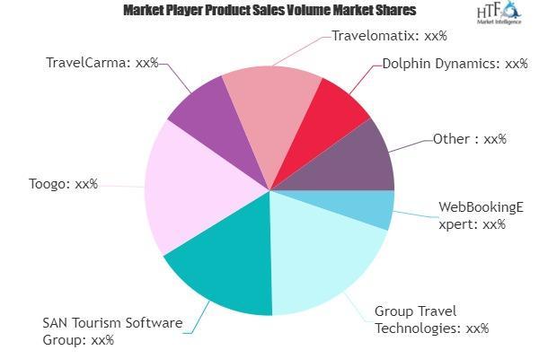 Travel Agency Software Market