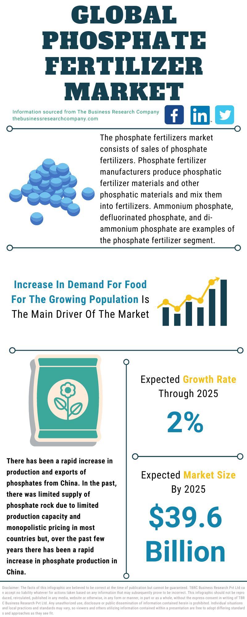 Phosphate Fertilizer Market