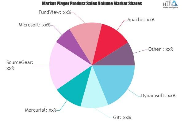 Source Code Management Software Market