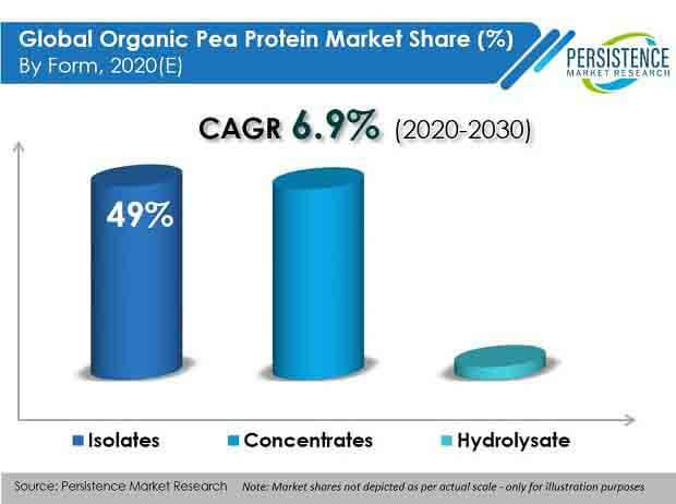 The Pea Protein Market'S Growth Decisive Factor To Be