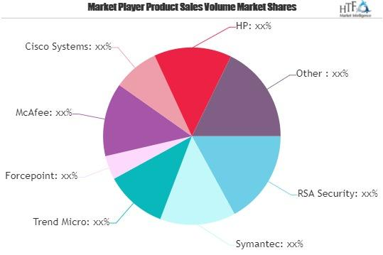 Consumer Endpoint Security Market