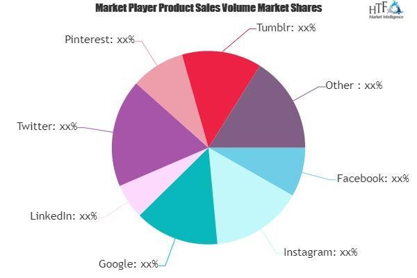 Mercado de mercadeo en redes sociales