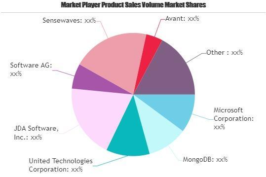 Big Data Analytics in Telecom Market