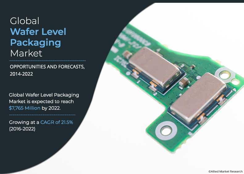 Wafer Level Packaging Market 2021-2027: Emerging Trends,