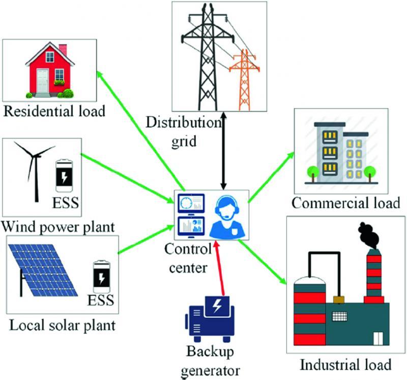 Flexible Power Plants Powered By Medium Speed Generators